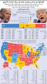 الانتخابات الأميركية: احتداد المواجهة في سباق الرئاسة الأميركي infographic