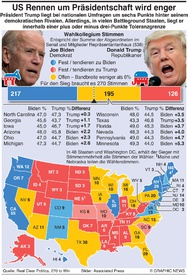 U.S. WAHL: Battleground Staaten infographic