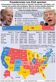 ELEIÇÕES NOS EUA: Estados indecisos infographic