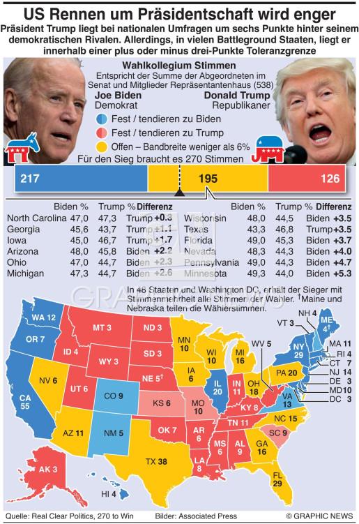 Battleground Staaten infographic