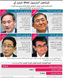 سياسة: المرشحون الرئيسيون لخلافة شينزو آبي لمنصب رئيس الوزراء infographic