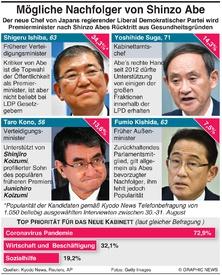 POLITIK: Beste Kandidaten als Nachfolger von Shinzo Abe infographic