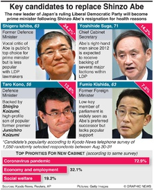 POLITICS: Key candidates to replace Shinzo Abe infographic