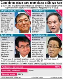 POLÍTICA: Candidatos clave para reemplazar a Shinzo Abe infographic