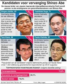 POLITIEK: Kandidaten voor vervanging Shinzo Abe infographic