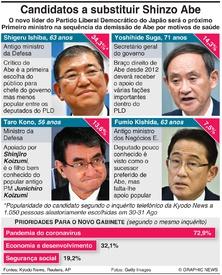 POLÍTICA: Principais candidatos a substituir Shinzo Abe infographic