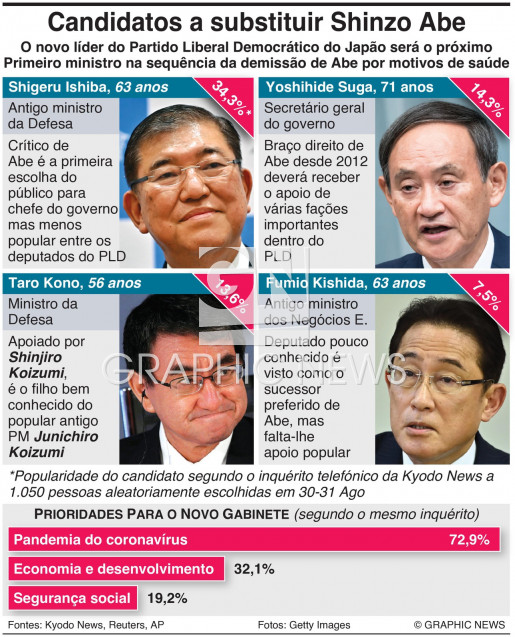Principais candidatos a substituir Shinzo Abe infographic