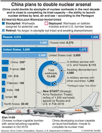 MILITARY: China plans to double nuclear arsenal infographic