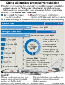 MILITARY: China wil nuclear arsenaal verdubbelen infographic
