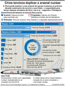 DEFESA: China tenciona duplicar arsenal nuclear infographic