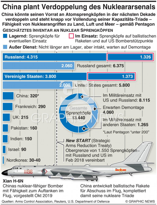 China plant Verdoppelung seines Nuklear- Arsenals double nuclear arsenal infographic