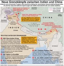 MILITÄR: Indien-China Patt heizt sich auf  infographic