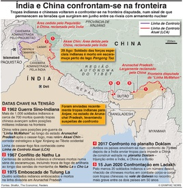 DEFESA: Confrontos Índia-China aquecem infographic