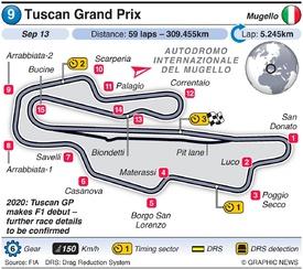 F1: Tuscan Grand Prix 2020 infographic