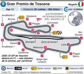 F1: Gran Premio de Toscana 2020 infographic