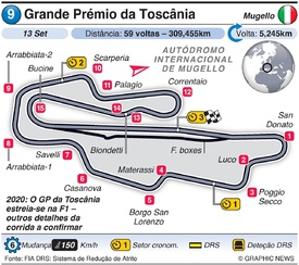 F1: Grande Prémio da Toscânia 2020 infographic