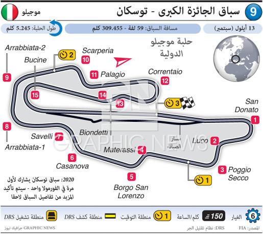 سباق الجائزة الكبرى - توسكان infographic
