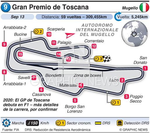 Gran Premio de Toscana 2020 infographic