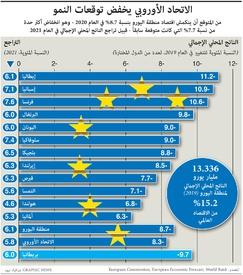 أعمال: الاتحاد الأوروبي يخفض توقعات النمو infographic