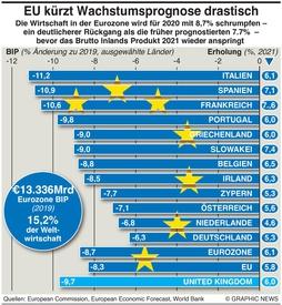 WIRTSCHAFT: Eurozone's Rezession wird stärker infographic