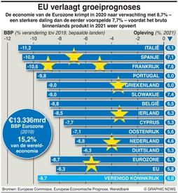BUSINESS: Recessie Eurozone verergert infographic