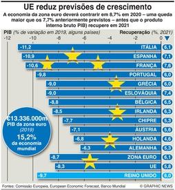 NEGÓCIOS: Recessão agrava-se na zona euro infographic