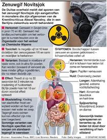 WETENSCHAP: Novitsjok zenuwgif infographic
