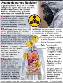 CIÊNCIA: Agente de nervos Novichok infographic