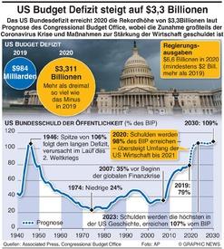 WIRTSCHAFT: US Budgetdefizit erreicht $3,3 Billionen infographic
