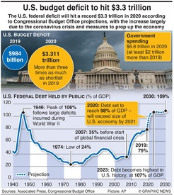 BUSINESS: U.S. budget deficit to hit $3.3 trillion infographic