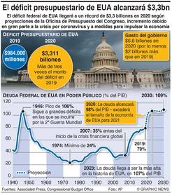 NEGOCIOS: El déficit presupuestario de EUA alcanzará $3,3 billones infographic