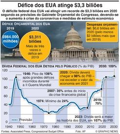 NEGÓCIOS: Défice orçamental dos EUA atinge $3,3 biliões infographic