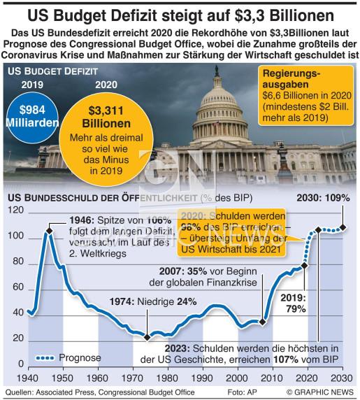 US Budgetdefizit erreicht $3,3 Billionen infographic