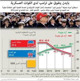الانتخابات الأميركية: بايدن يتفوق على ترامب لدى القوات العسكرية infographic