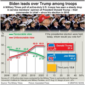 U.S. ELECTION: Trump's popularity among troops infographic