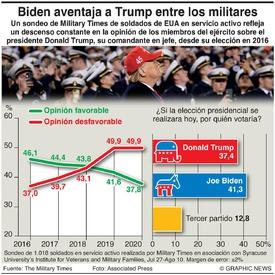 ELECCIÓN EUA: Popularidad de Trump entre las tropas infographic
