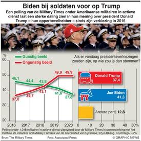VERKIEZING VS: Trumps populariteit onder militairen infographic