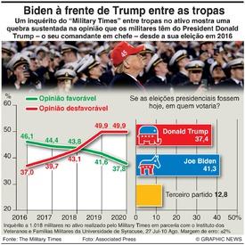ELEIÇÕES NOS EUA: Popularidade de Trump entre os militares infographic