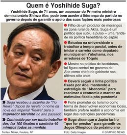 POLÍTICA: Quem é Yoshihide Suga? infographic