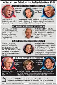 U.S. WAHL: Leitfaden zu 2020 Präsidentschaftsdebatten infographic