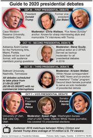 U.S. ELECTION: Guide to 2020 presidential debates infographic