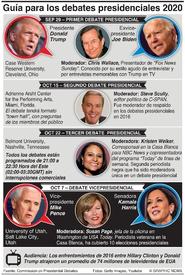 ELECCIÓN EUA: Guía para los debates presidenciales 2020 presidential debates infographic