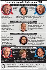 VERKIEZINGEN VS: Gids voor presidentsdabatten 2020 infographic
