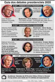ELEIÇÕES NOS EUA: Guia dos debates presidenciais 2020 infographic