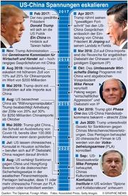 WIRTSCHAFT: US-China Spannungen infographic