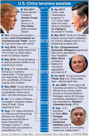BUSINESS: U.S.-China tensions infographic