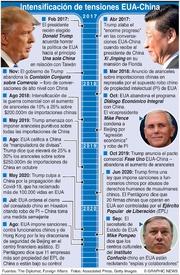 NEGOCIOS: Tensiones EUA-China infographic