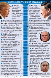 BUSINESS: Spanningen VS-China infographic