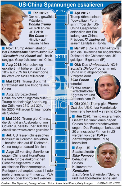 US-China Spannungen infographic