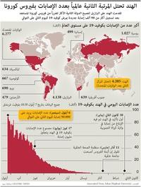 صحة: الهند تحتل المرتبة الثانية عالمياً بعدد الإصابات بفيروس كورونا infographic